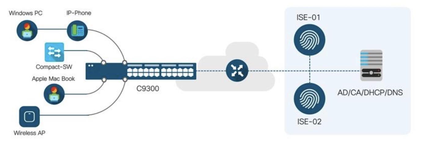 Ise Latest Visio Icons Cisco Community