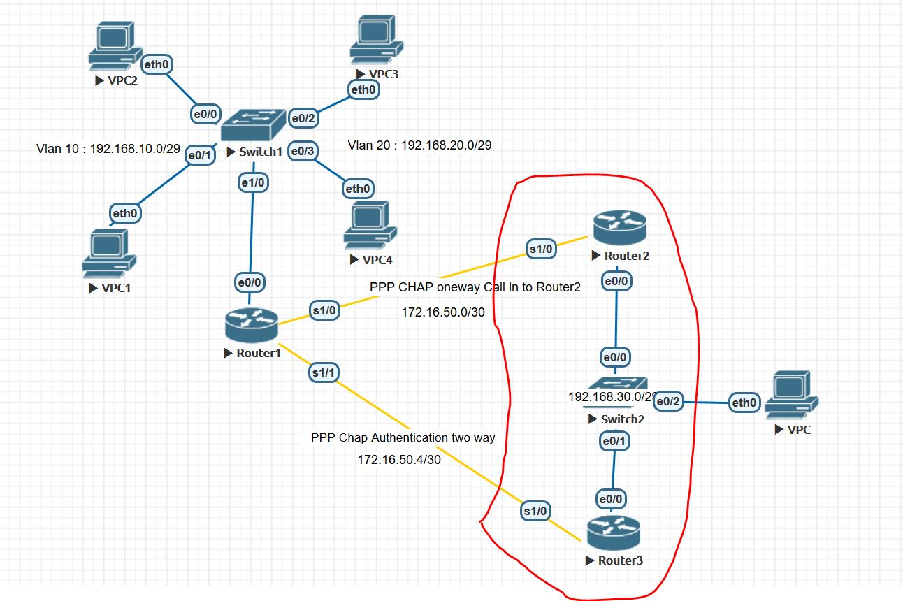 Standby Router Is Unknown In Hsrp Cisco Community