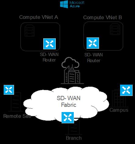 Interconnecting Cisco Sd Wan And Azure Virtual Wan Cisco Community
