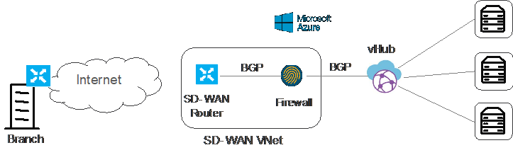 Interconnecting Cisco Sd Wan And Azure Virtual Wan Cisco Community