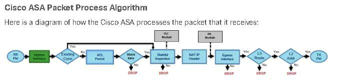 Question On Asa Packet Flow Cisco Community