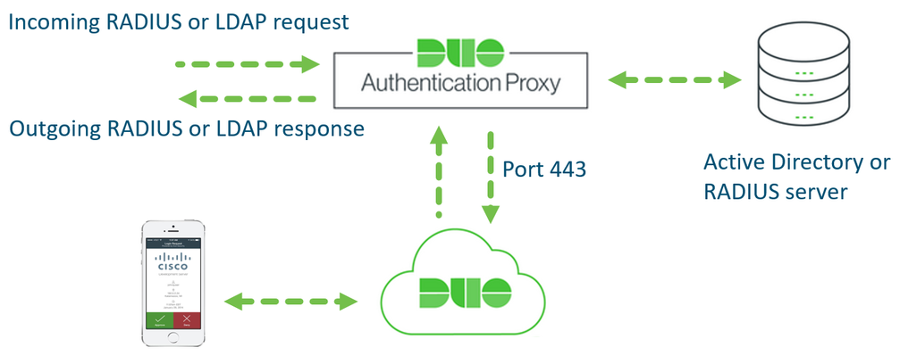 Duo integration options for Cisco AnyConnect VPN with ASA and FTD - Cisco  Community