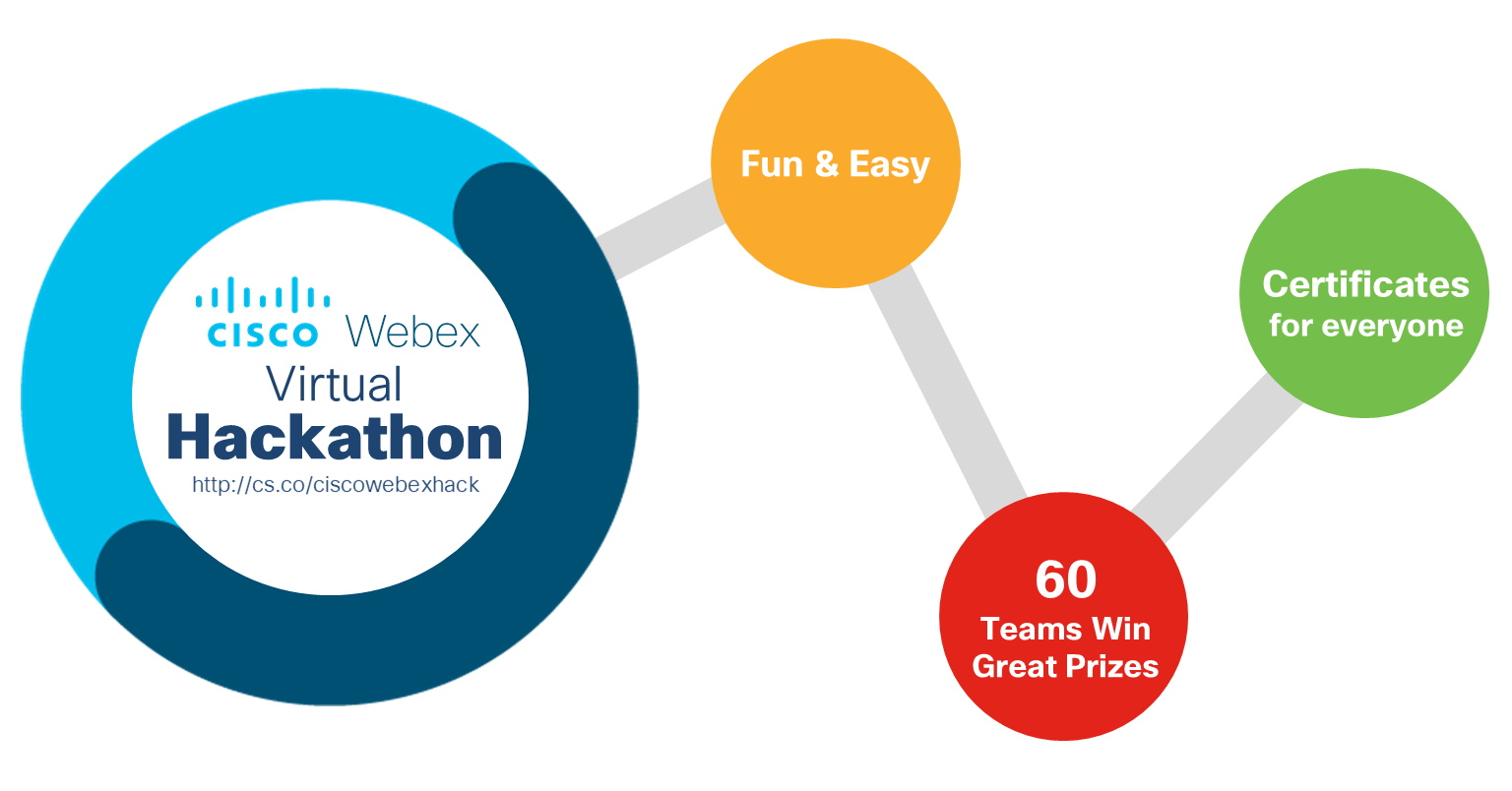 Cisco Webex Virtual Hackathon