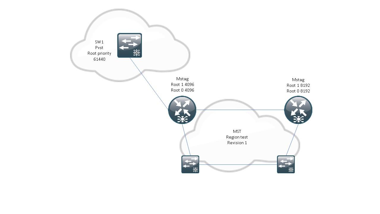ASR9000/XR Using MST-AG (MST Access Gateway), MST and VPLS