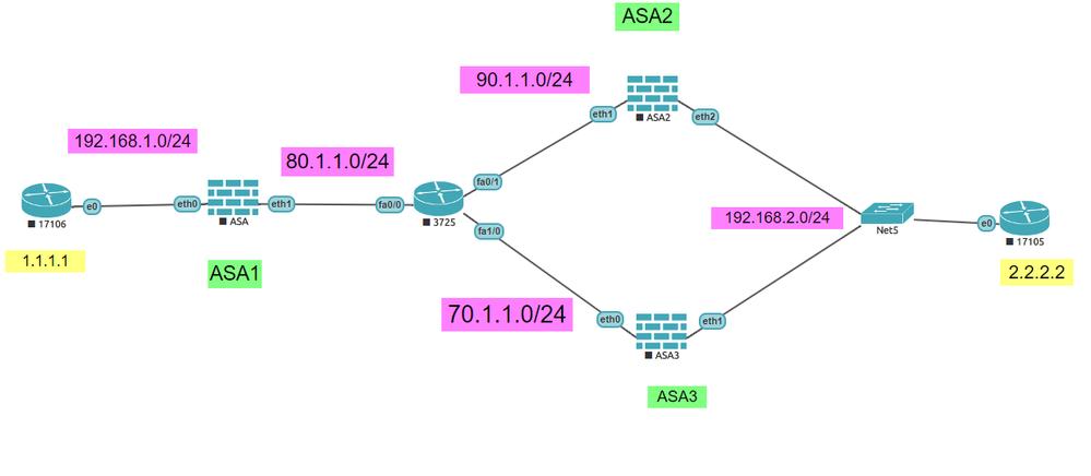Solved: Site to Site VPN failover problem - Cisco Community