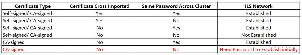 ILS Connection comparison.png