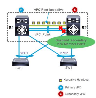 VPC_Peer-Link-down.png