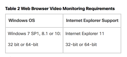 Cisco VSM in Google Chrome - Cisco Community