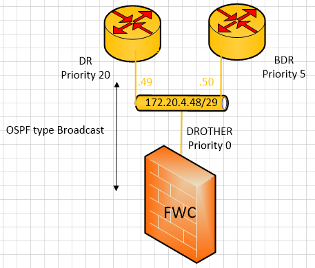 Solved: BFD between ASR9001 and Palo Alto - Cisco Community