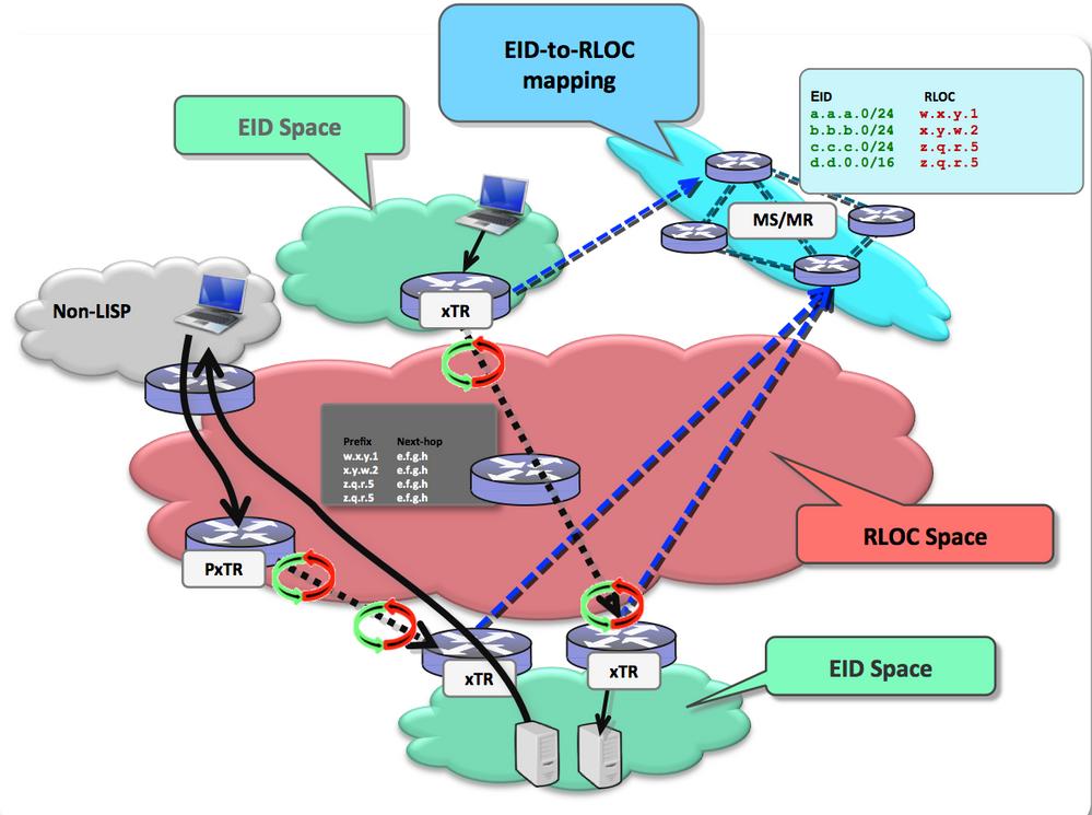 LISP fundamentals and Troubleshooting B    - Cisco Community