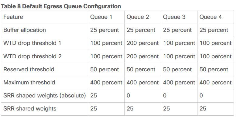 Default Qos Setting Whats The Point O Cisco Community
