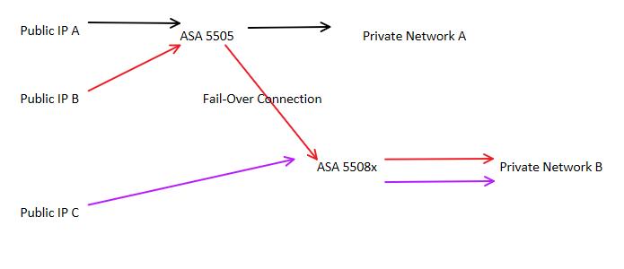 Failover Diagram.PNG
