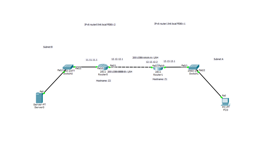 Packet Tracer IPv6 routing - Cisco Community