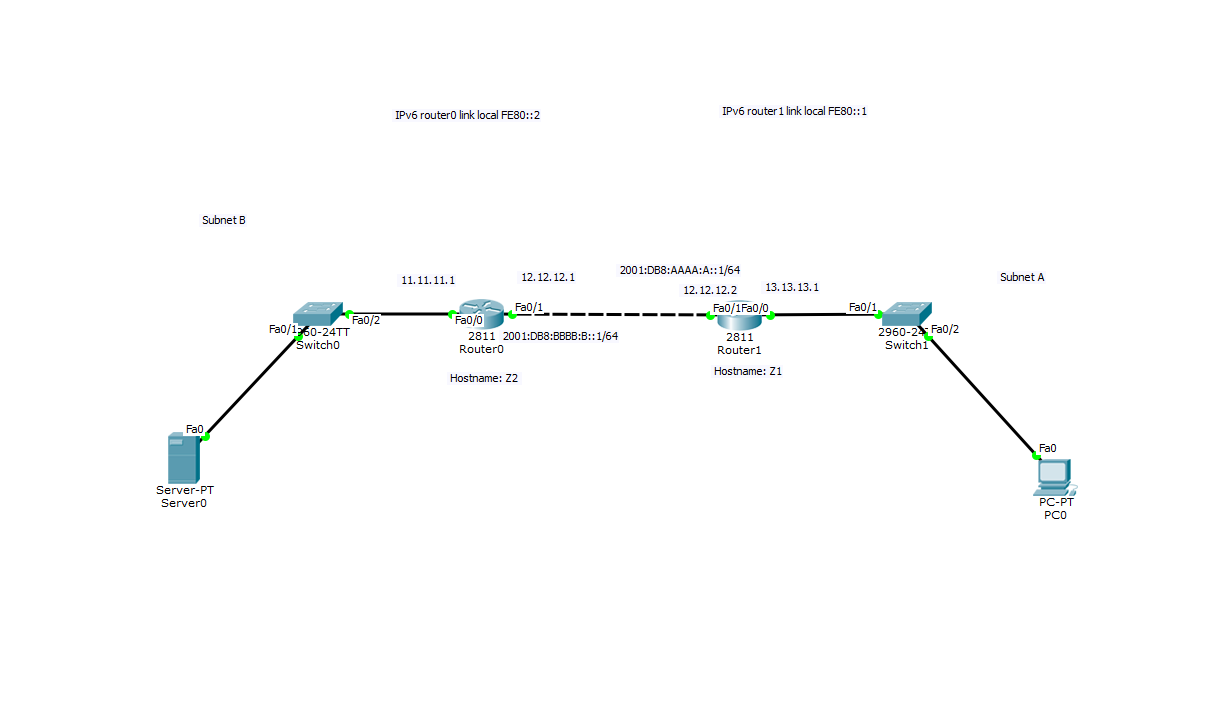 Packet Tracer Ipv6 Routing Cisco Community 2001 Tracker 2 0 Engine Diagram