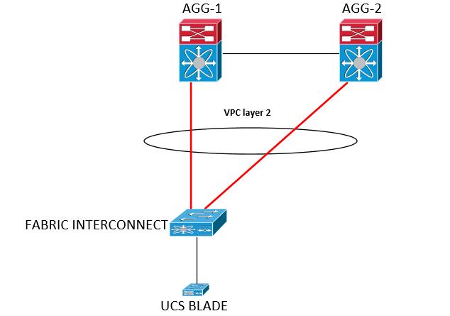 How to Configure Jumbo Frame on Nexus 7... - Cisco Community