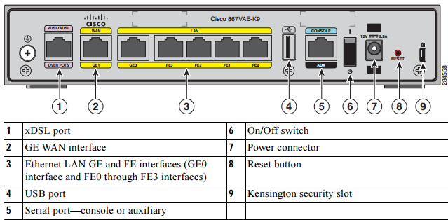 Back-Panel-of-the-Cisco-867VAE-K9-ISR.png