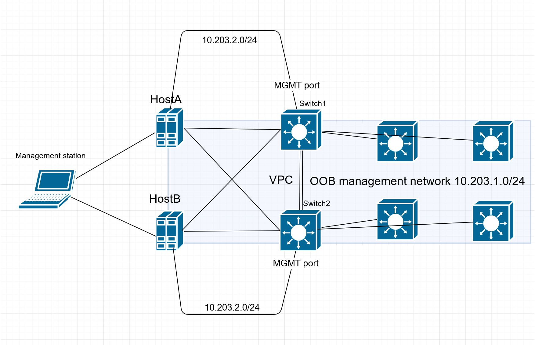 Solved: Getting from one switch's mgmt port to     - Cisco