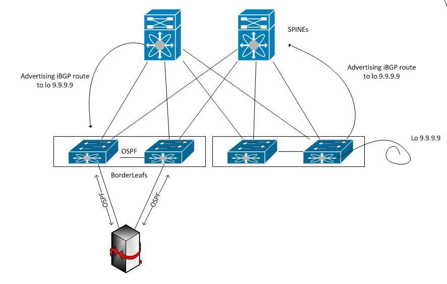 Solved: VXLAN EVPN + L3 over VPC - Cisco Community
