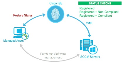 How to Integrate Cisco ISE with Microso    - Cisco Community