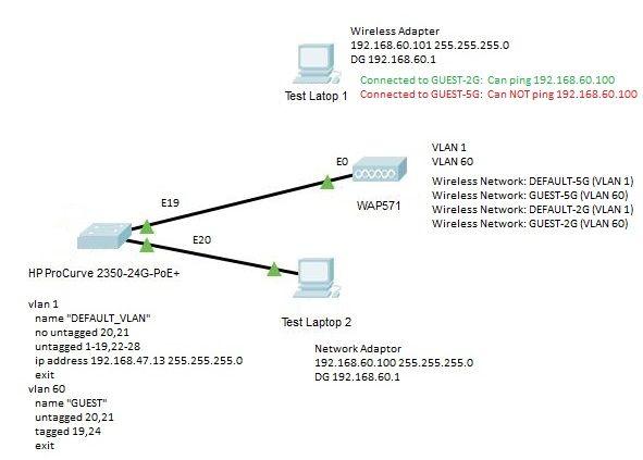 WAP571 - 5G and 2G wireless networks -     - Cisco Community