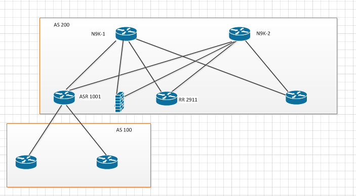 BGP Route Reflector postion - Cisco Community