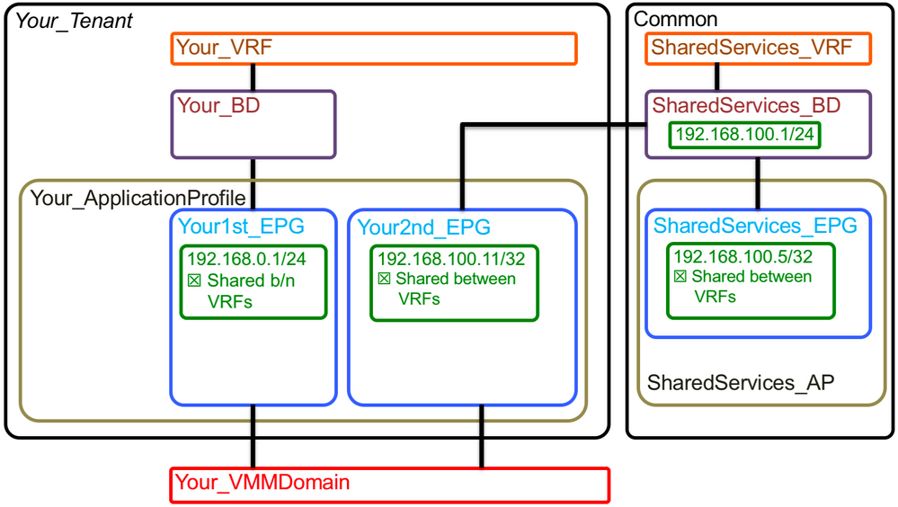 Solved: ACI and network diagramming - Cisco Community