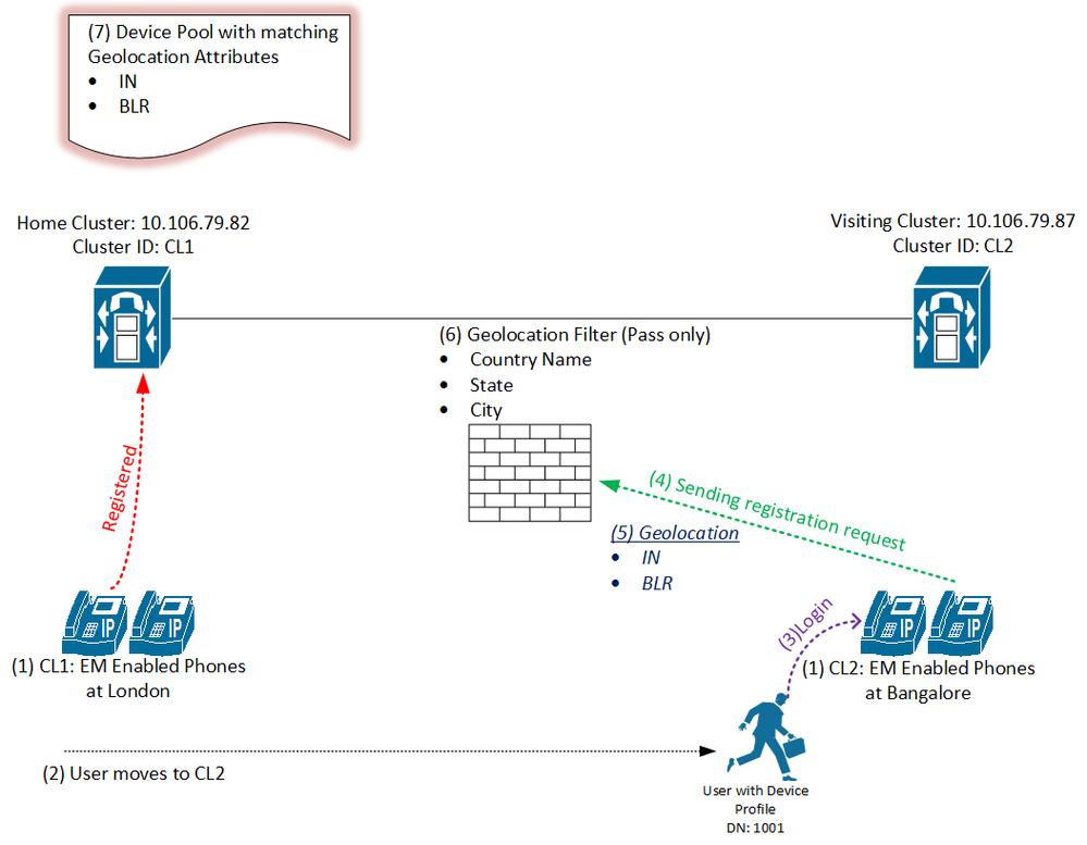 EMCC Phone Registration Process.png