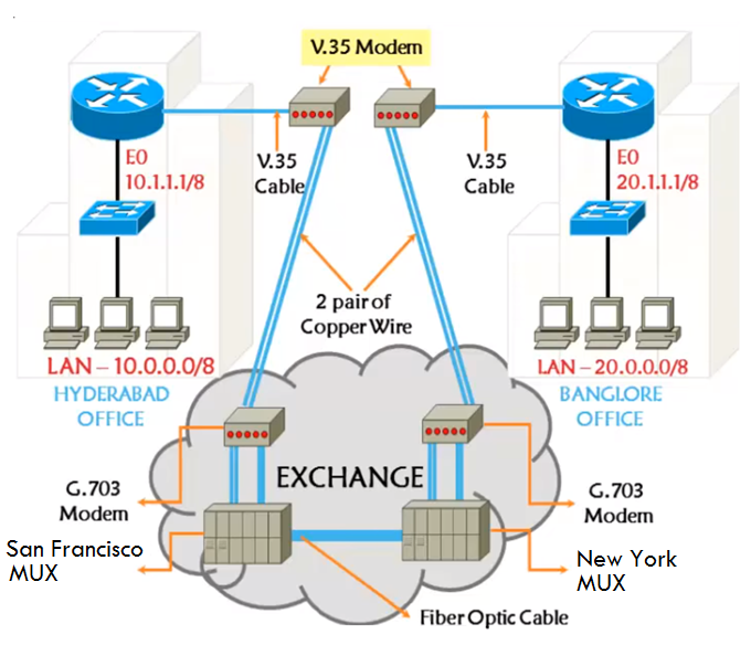 leased line connectivity diagram solved: questions on leased line - cisco community bonded dsl phone line wiring diagram