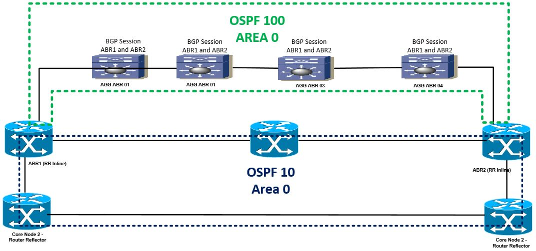 Solved: Multiple OSPF Processes - Cisco Community