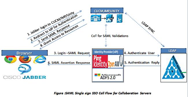Cisco Jabber SSO Login - Cisco Community