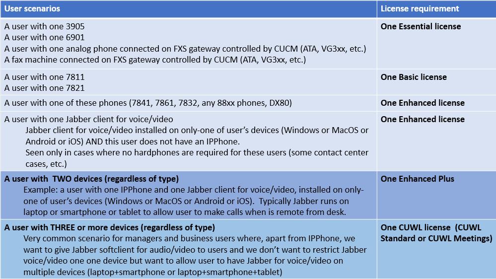 CUCM-BE6K licensing -one slide.PNG