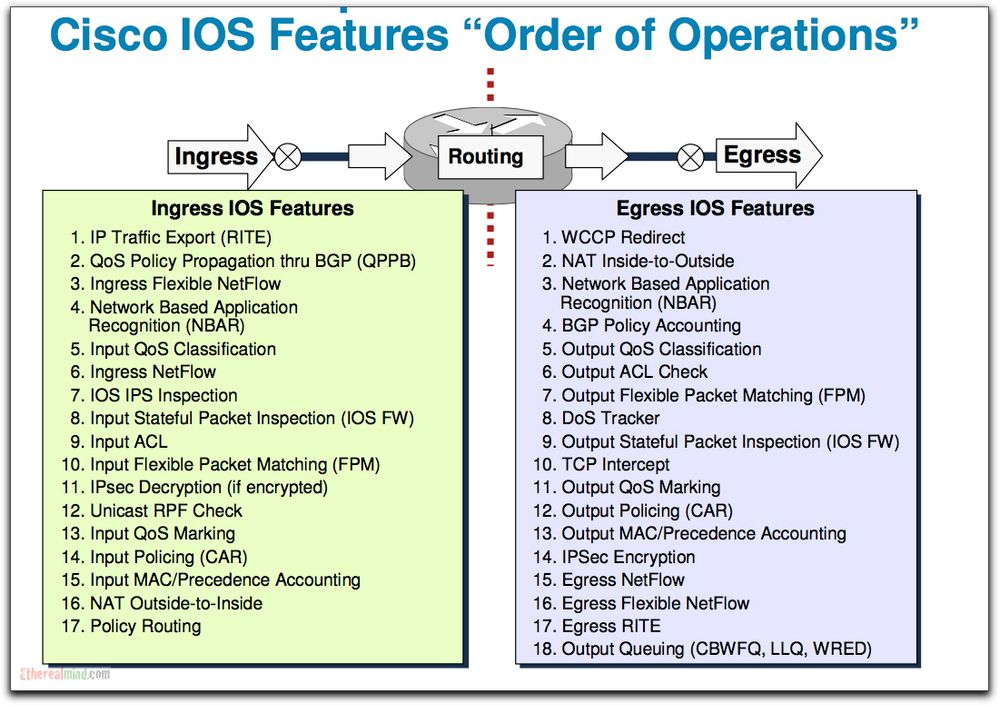 cisco-ios-order-operations-jan-2009.jpg