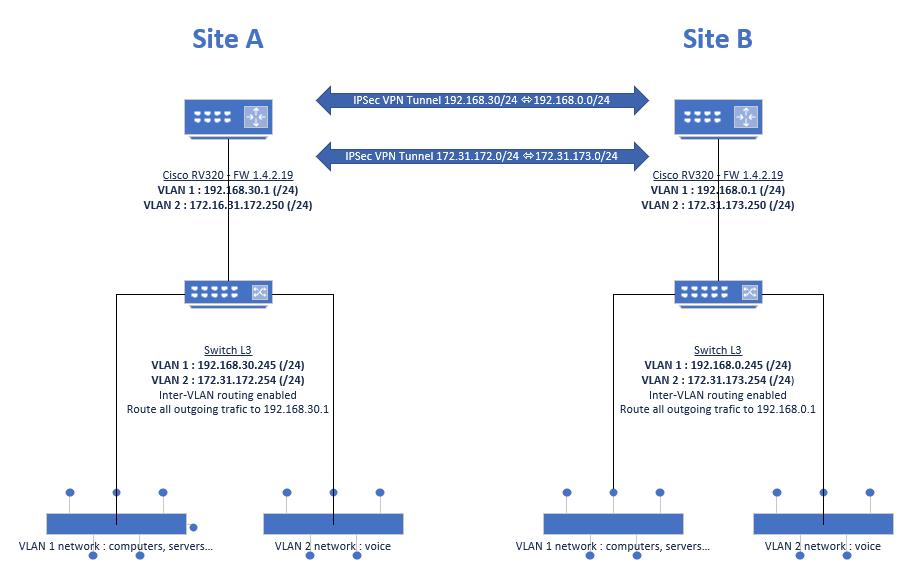 Solved: RV320 VPN Gateway to Gateway : how to r    - Cisco Community