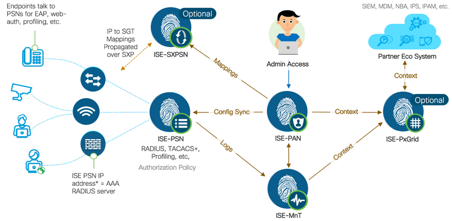 Segmentation Strategy - Cisco Community