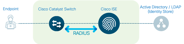 ISE Secure Wired Access Prescriptive De    - Cisco Community