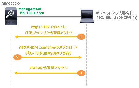 3a-asdm-initial-access-01.jpg