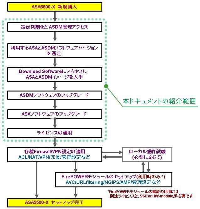 1-1-asa-setup-upgrade-flow-02.jpg