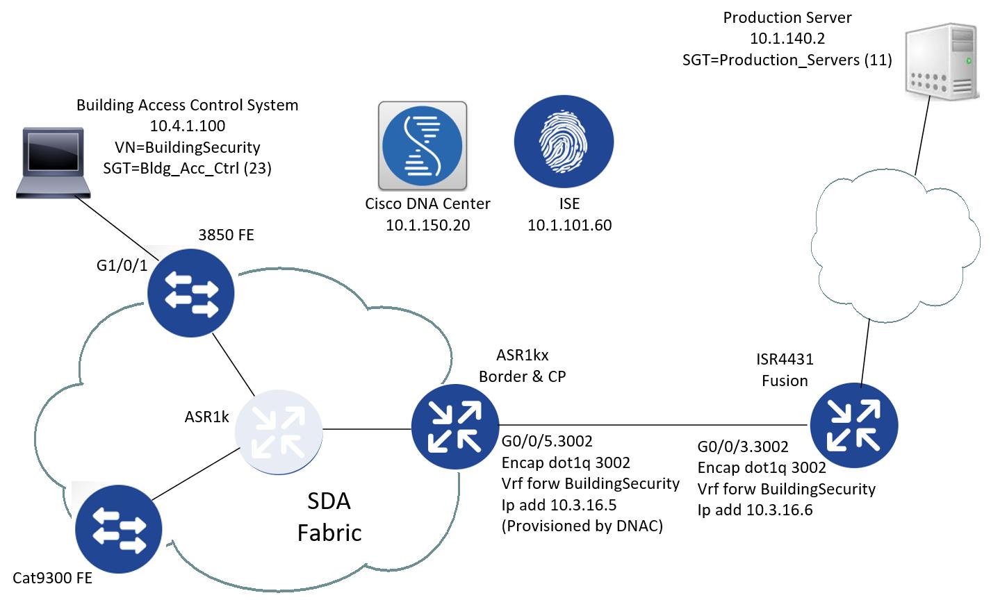 policy enforcement within sda border cisco communityCisco Routers Cisco Security Cisco Switches Hub Cisco Telepresence Etc #17