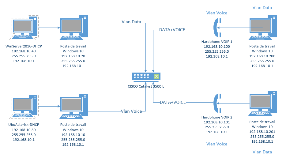 Configure VLAN's on Catalyst 3500XL Se    - Cisco Community