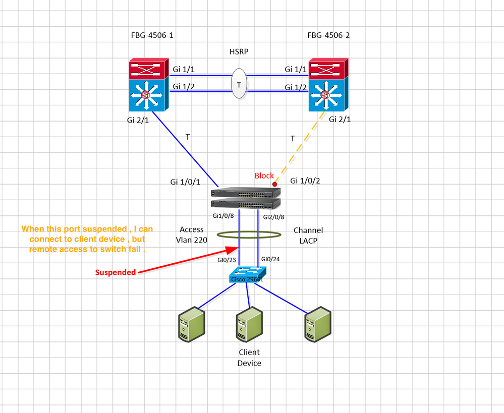Solved: When one of the interface in port-chann    - Cisco