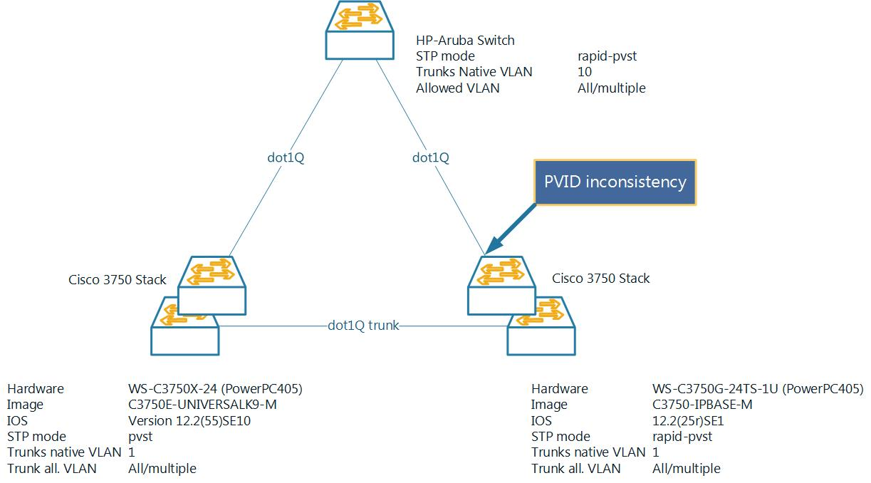 PVID_Inconsistency for one Cisco3750 sw    - Cisco Community
