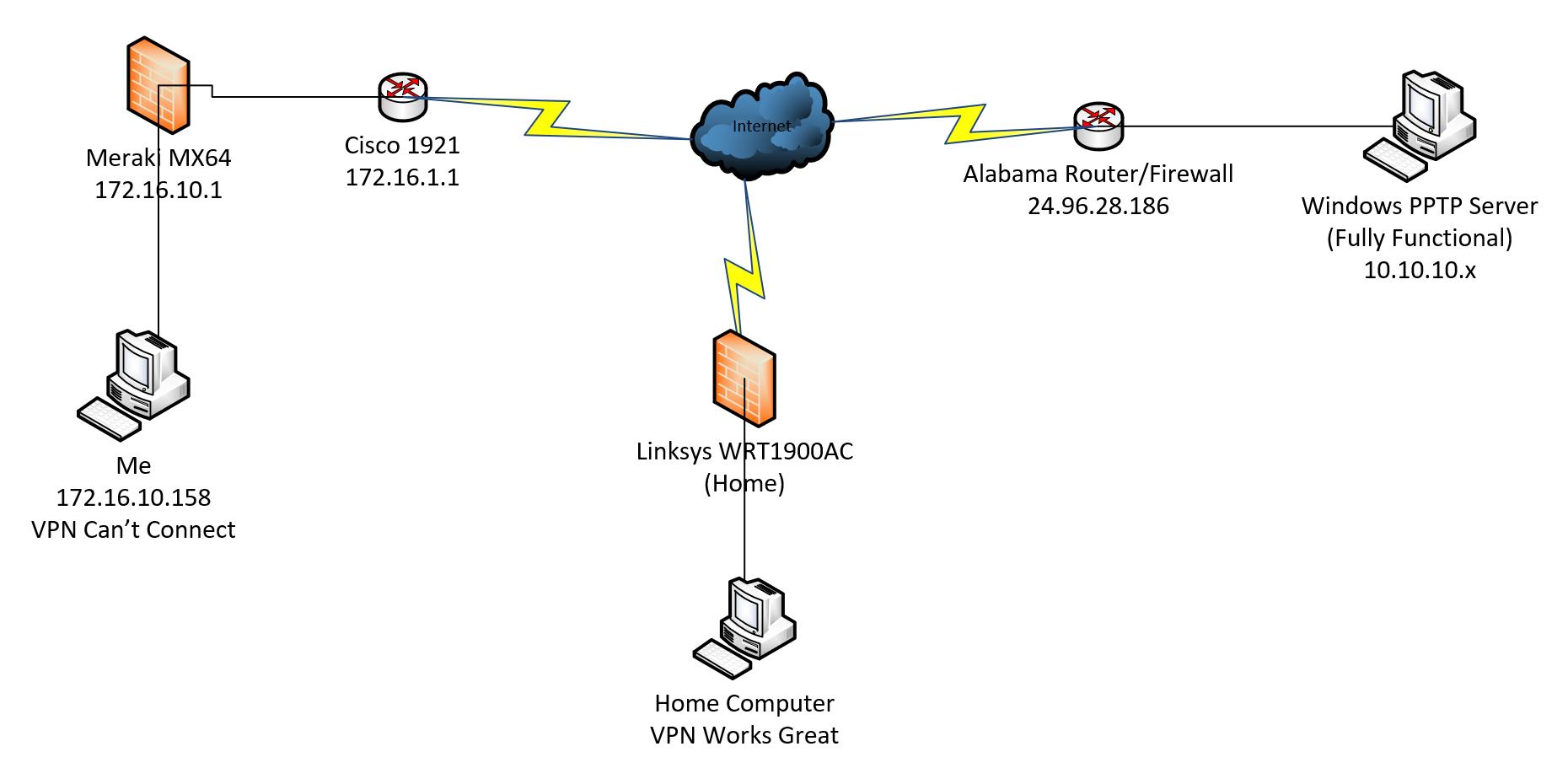 PPTP VPN passing through Cisco 1921 - Cisco Community