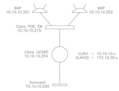 No Internet on Guest Vlan - Cisco Community