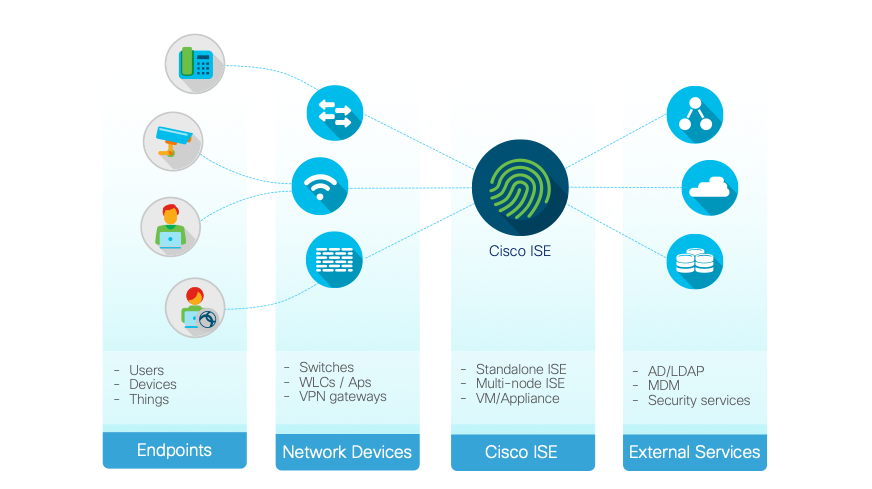 Cisco 9800 Cl Deployment