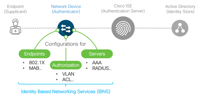 Cisco ISE BYOD Prescriptive Deployment     - Cisco Community