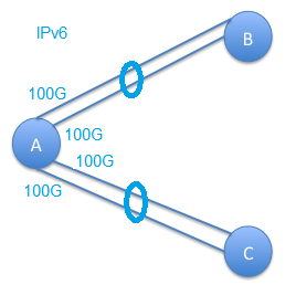 IPv6 Over Bundle.png