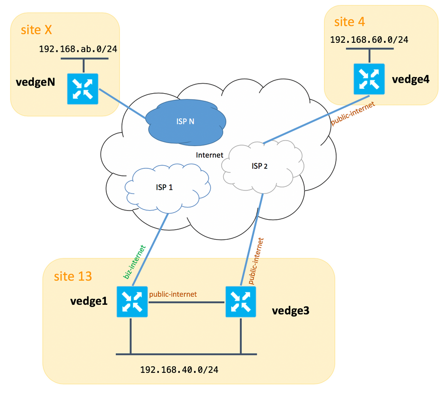 SD-WAN Configuration Example: Multiple     - Cisco Community