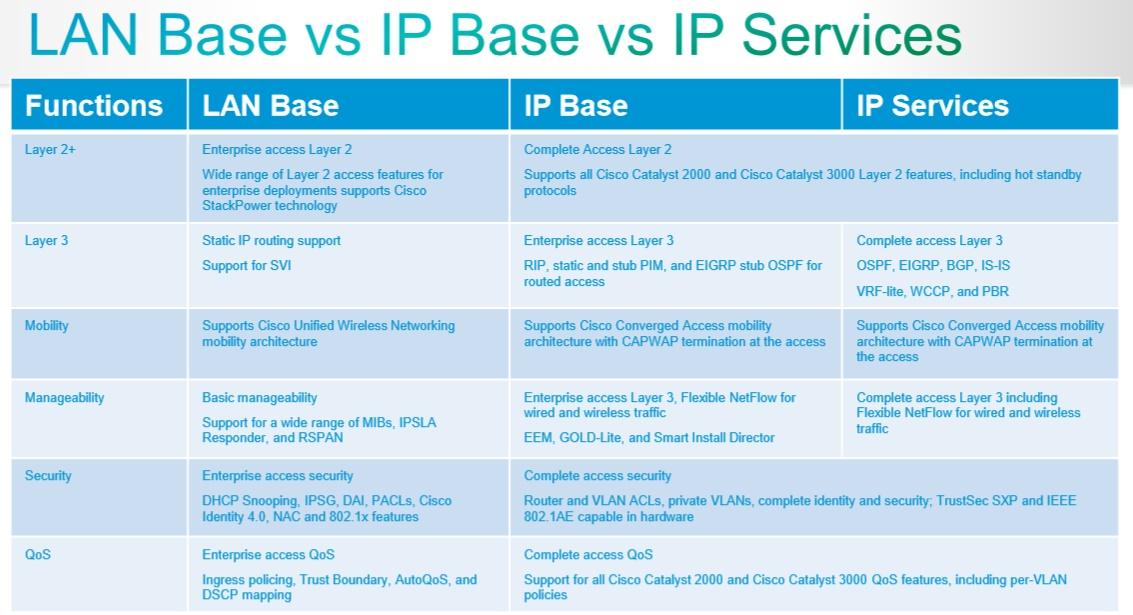 Solved: LAN Lite Image Vs LAN Base Image - Cisco Community