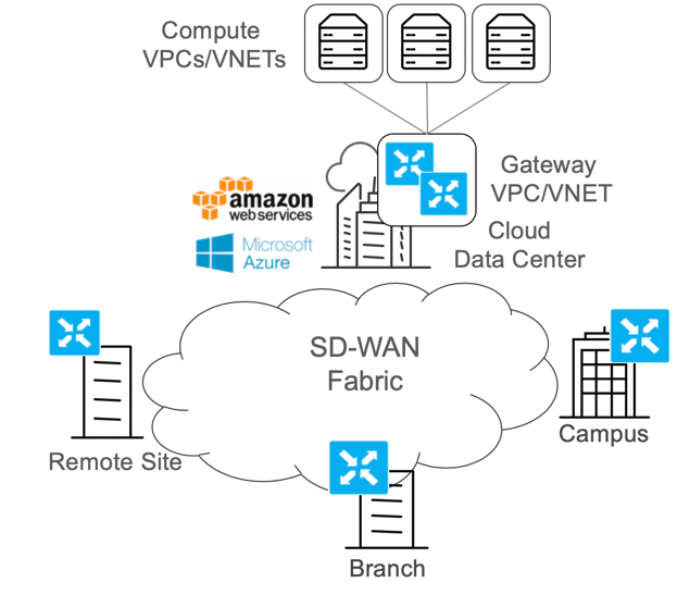 Evaluating Cisco SDWAN Cloud onRamp for    - Cisco Community