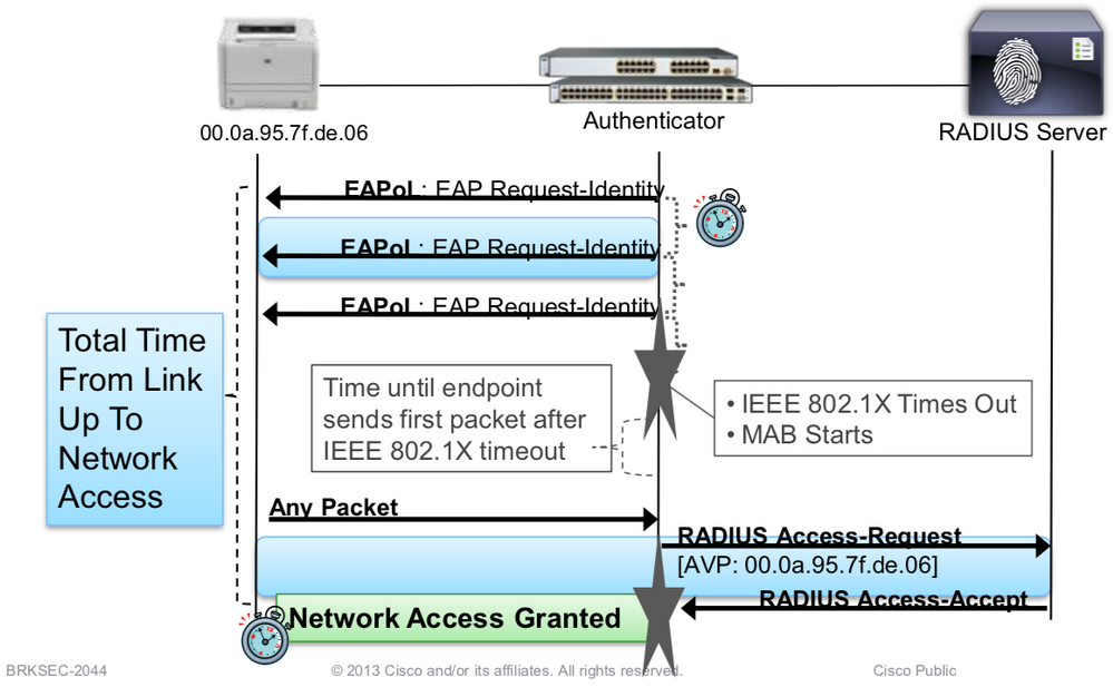 Collection of ISE Auth and Service Flow    - Cisco Community